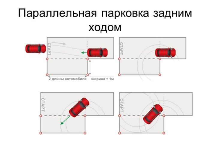 Упражнения на автодроме