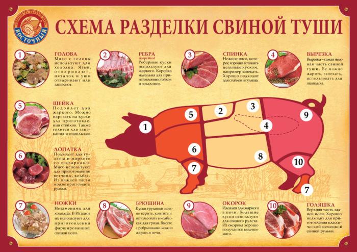 Приготовить рульку свиную в духовке