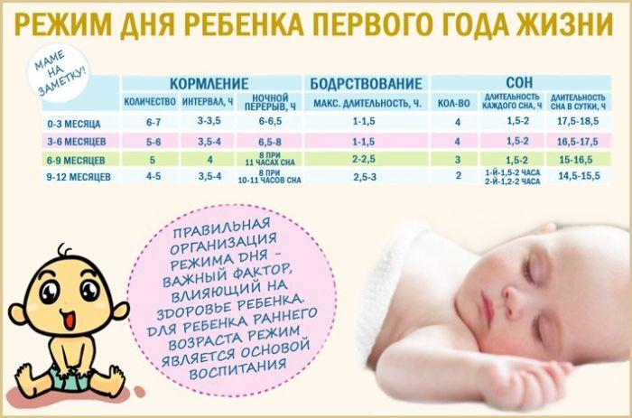 Режим дня младенца