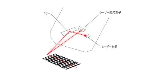 Что такое сканер штрихкода