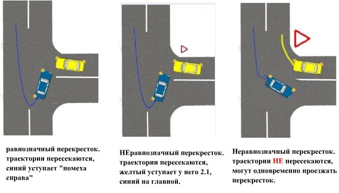 Как проезжать нерегулируемый перекресток