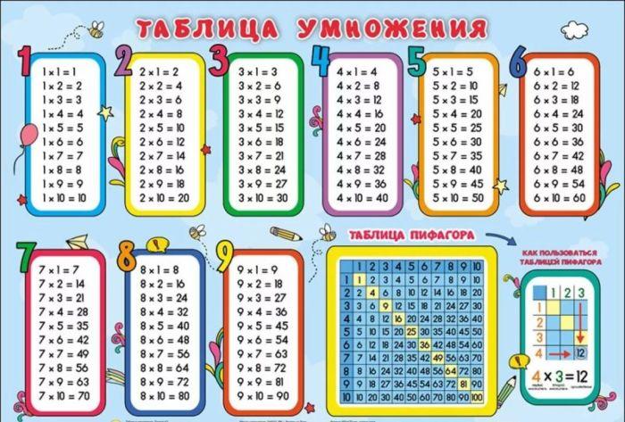Как легко и быстро выучить таблицу умножения