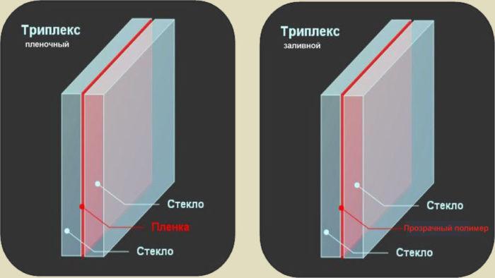 Что такое триплекс