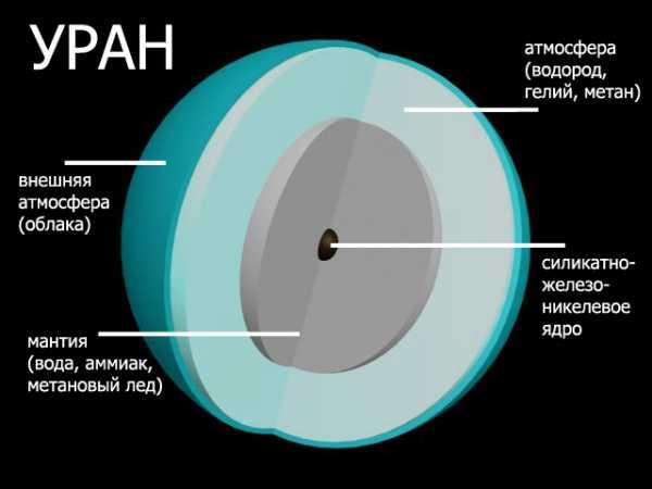 Как выглядит Уран